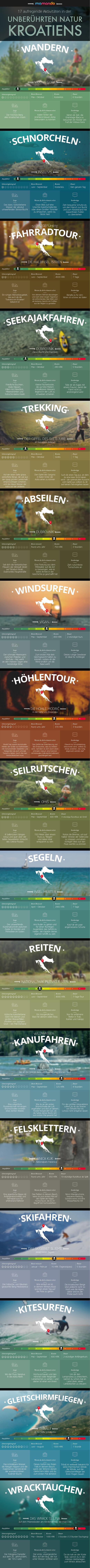 Kroatien Infografik